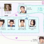 韓国ドラマ【応答せよ1994】の相関図とキャスト情報