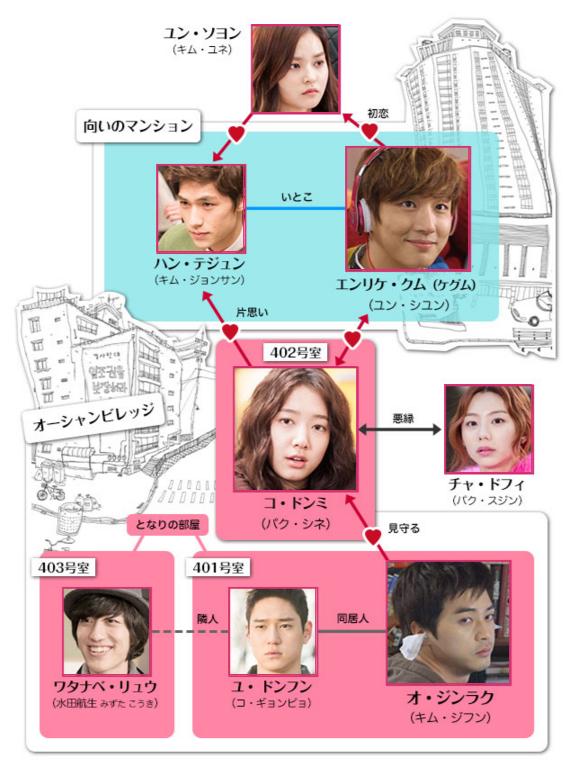 韓国ドラマ となりの美男 相関図