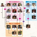 韓国ドラマ【愛は歌に乗って】の相関図とキャスト情報