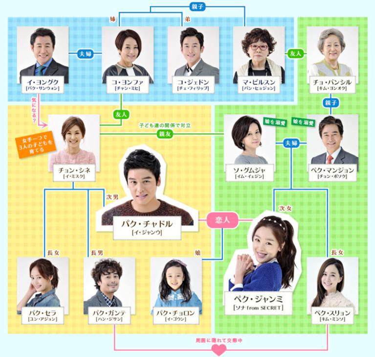 韓国ドラマ バラ色の恋人たち 相関図