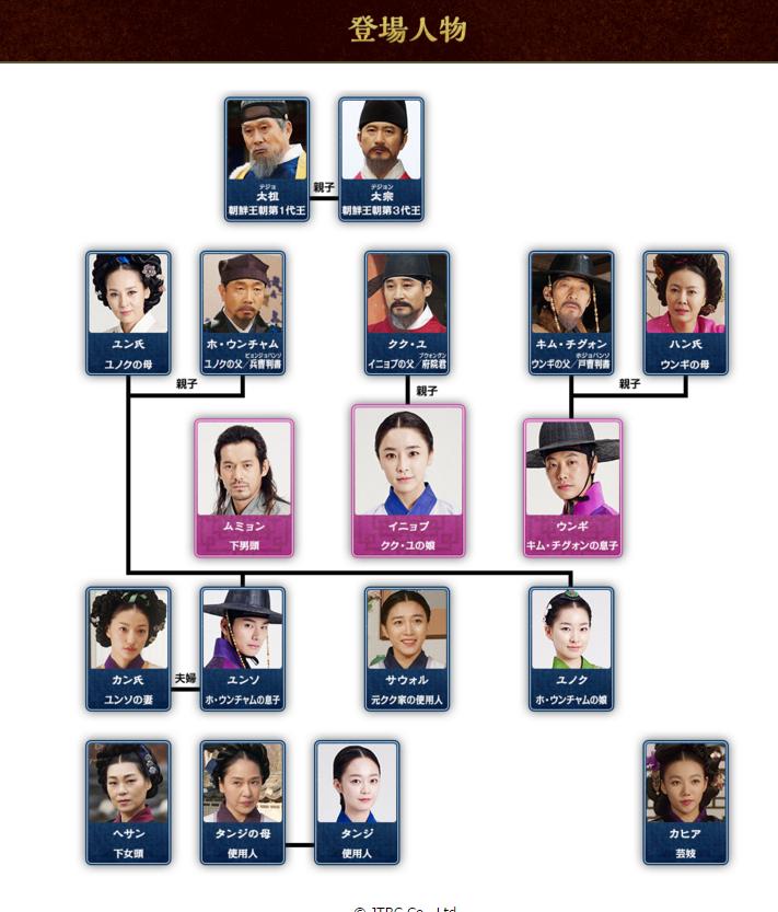 韓国ドラマ イニョプの道 相関図