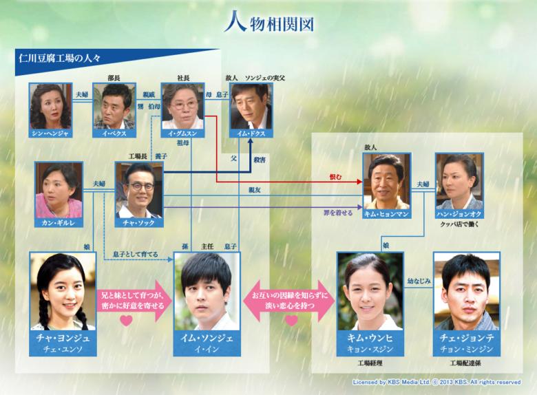 韓国ドラマ ウンヒの涙 相関図