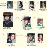 韓国ドラマ【テバク】の相関図とキャスト情報