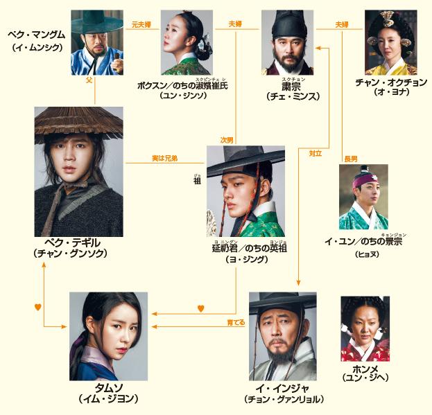 韓国ドラマ テバク 相関図