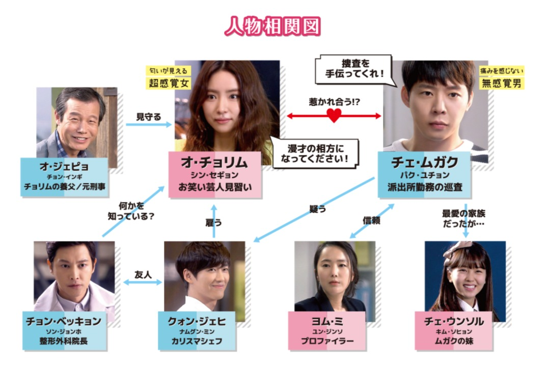 韓国ドラマ 匂いを見る少女 相関図