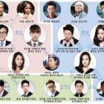 韓国ドラマ「帰ってきてダーリン!」の相関図とキャスト