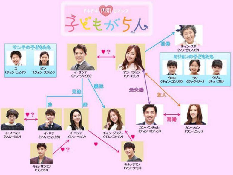 韓国ドラマ 子供が5人 相関図