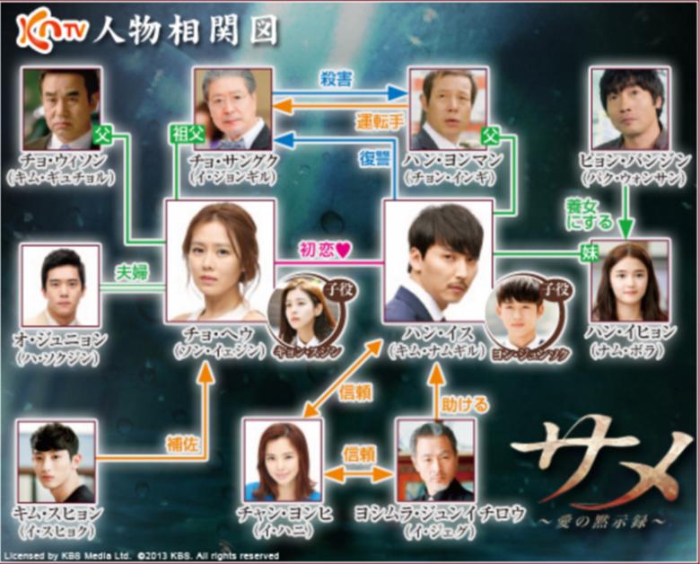 韓国ドラマ サメ愛の黙示録 相関図