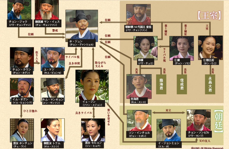 韓国ドラマ ホジュン 宮廷医官への道 相関図