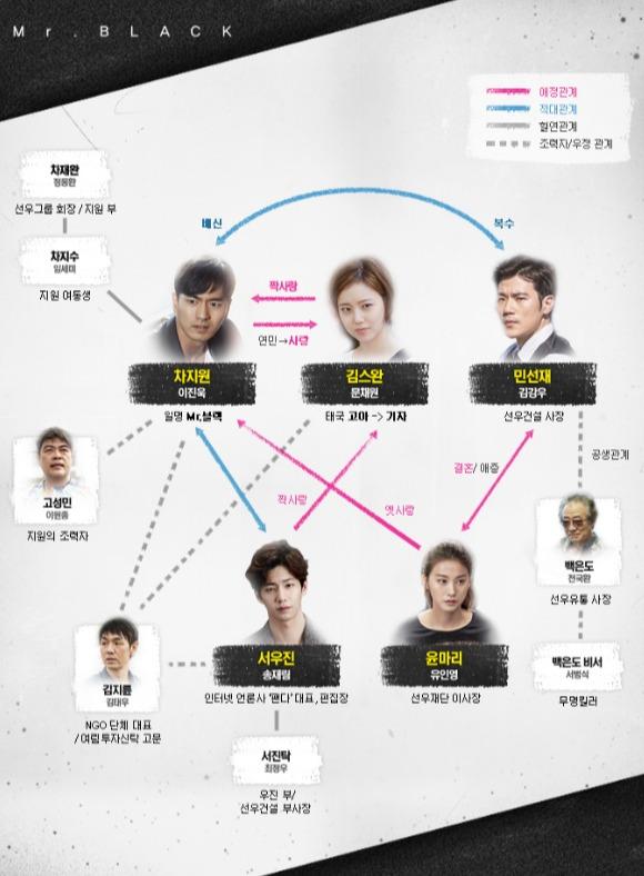 韓国ドラマ グッバイミスターブラック 相関図