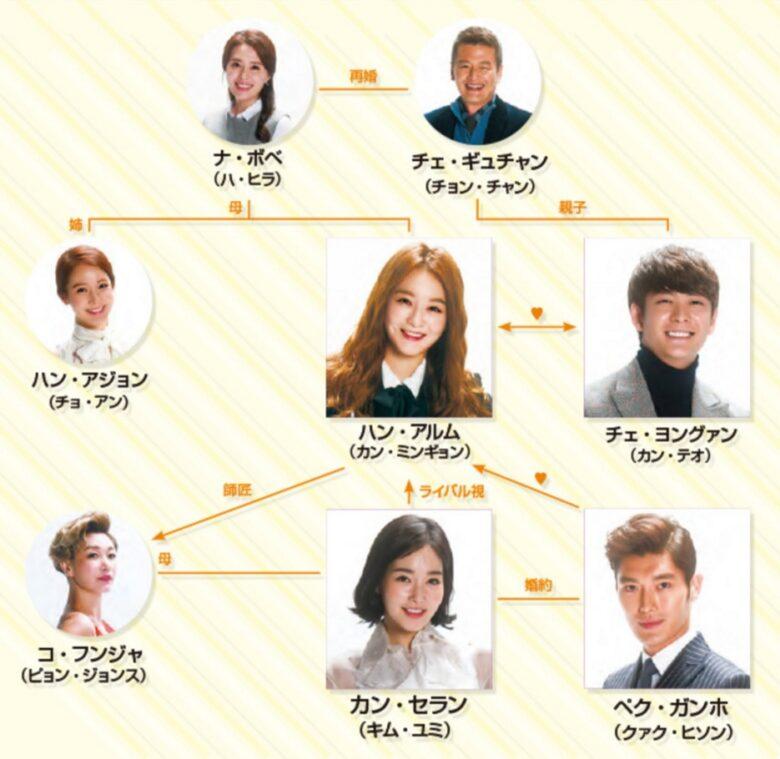 韓国ドラマ 最高の恋人 相関図