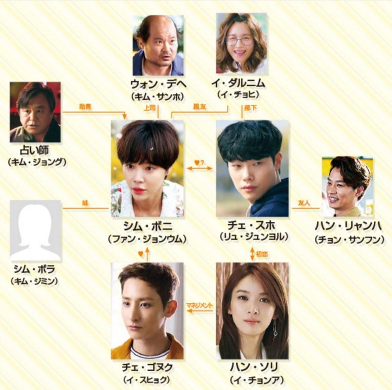 韓国ドラマ 運勢ロマンス 相関図