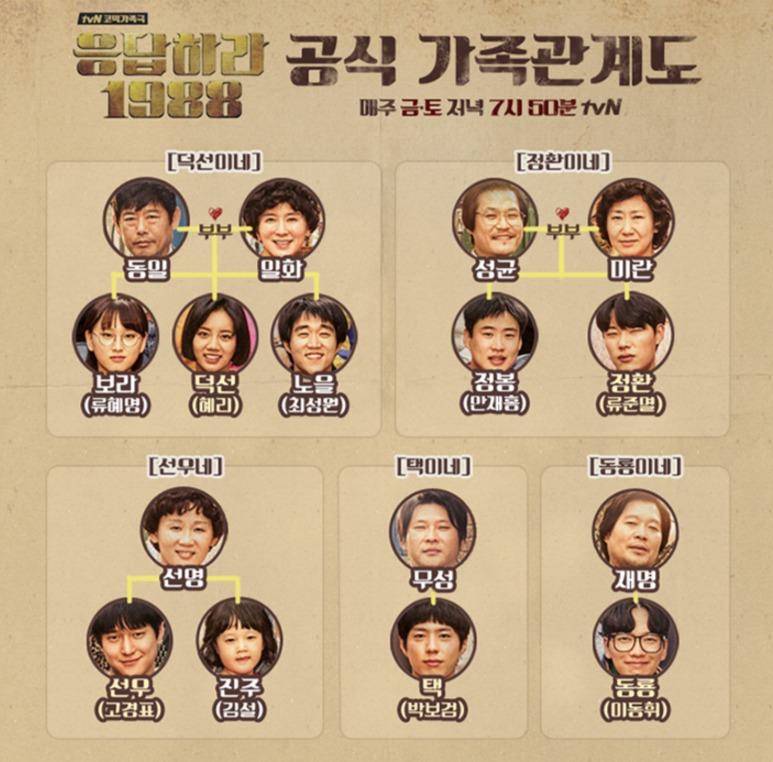 韓国ドラマ 恋のスケッチ~応答せよ1988 相関図