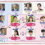 韓国ドラマ【ドクターズ~恋する気持ち】の相関図とキャスト情報