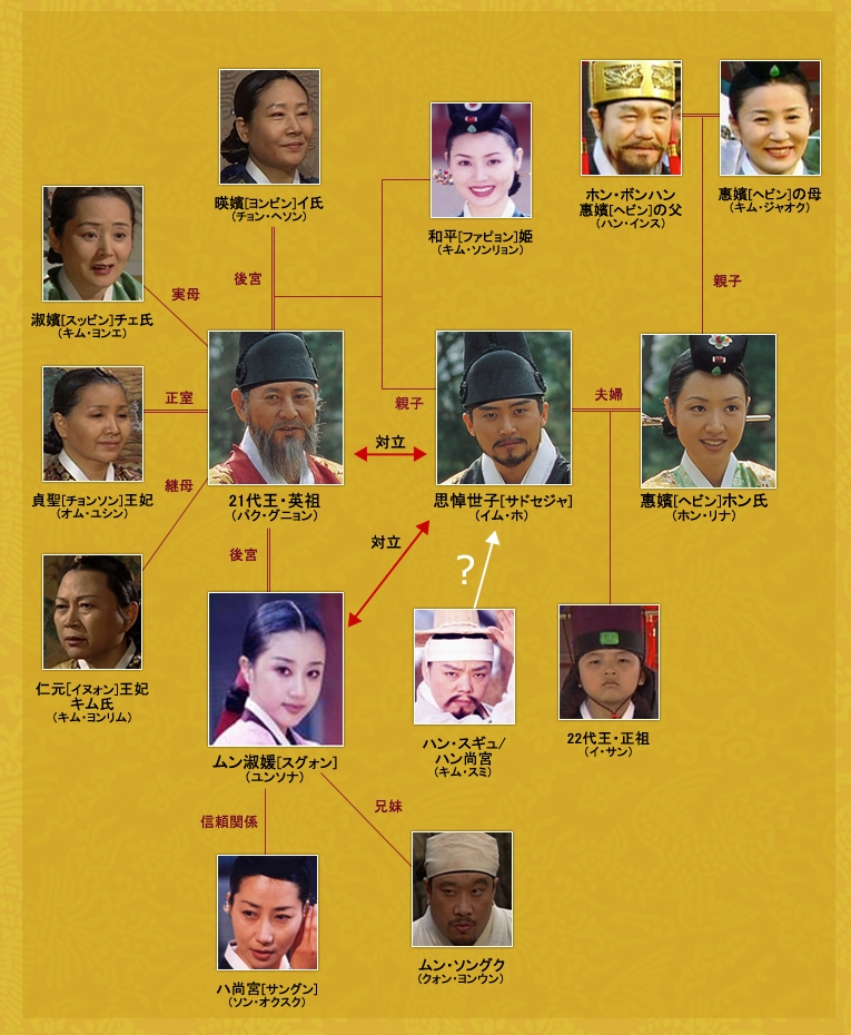 韓国ドラマ 大王の道 相関図