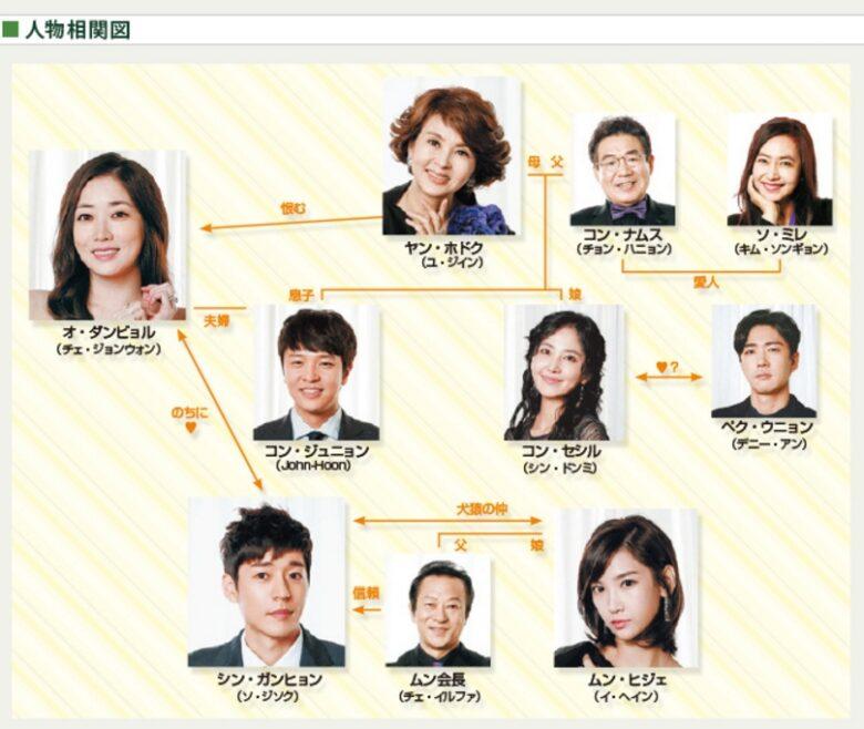 韓国ドラマ【魔女の城】の相関図とキャスト情報