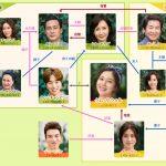 韓国ドラマ【いとしのクムサウォル】の相関図とキャスト情報