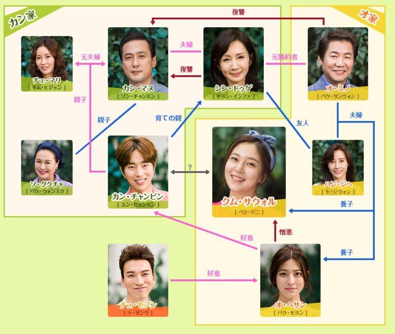 韓国ドラマ いとしのクムサウォル 相関図