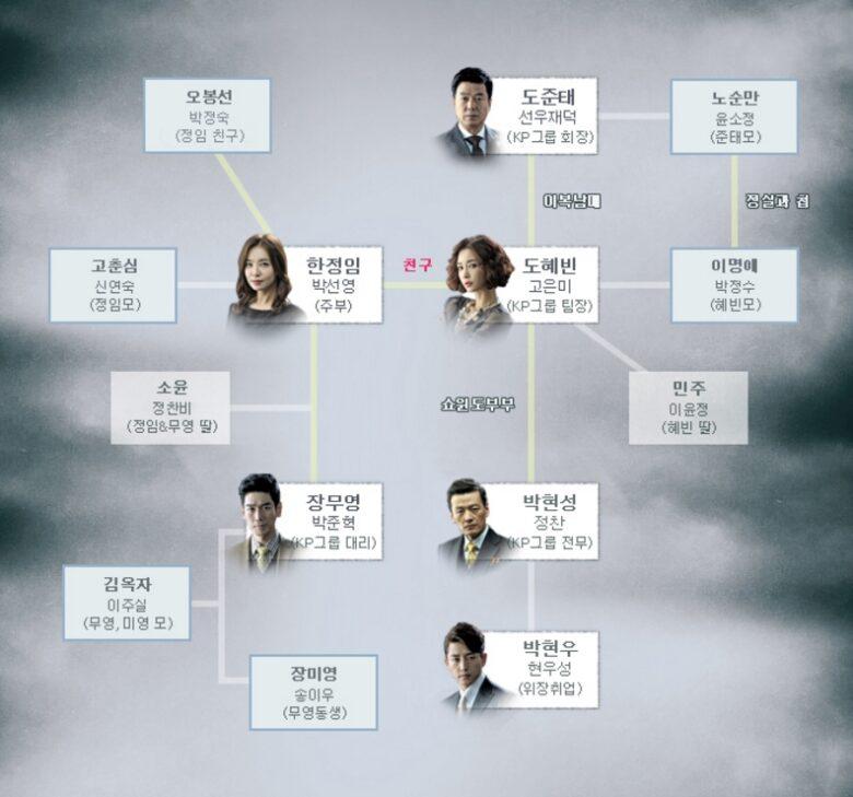 韓国ドラマ 嵐の女 相関図