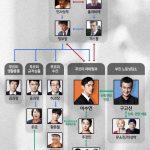 韓国ドラマ【錐(きり)】の相関図とキャスト情報