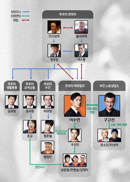 韓国ドラマ 錐 相関図