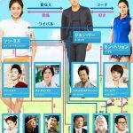 韓国ドラマ【バーディーバディ】の相関図とキャスト情報