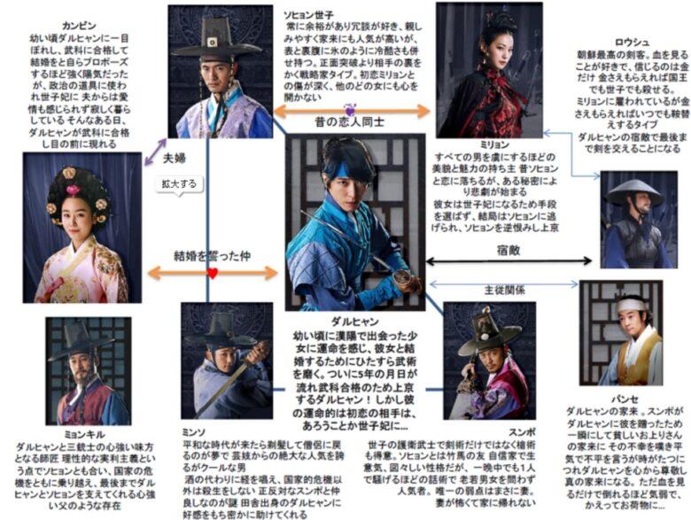 「韓国ドラマ 三銃士」の画像検索結果