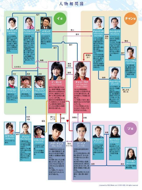 韓国ドラマ それでも青い日に 相関図