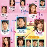 韓国ドラマ【ああ、私の幽霊さま】の相関図とキャスト情報