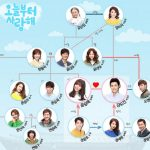 韓国ドラマ【今日から愛してる】の相関図とキャスト情報