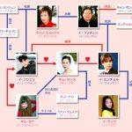 韓国ドラマ【美しき日々】の相関図とキャスト情報