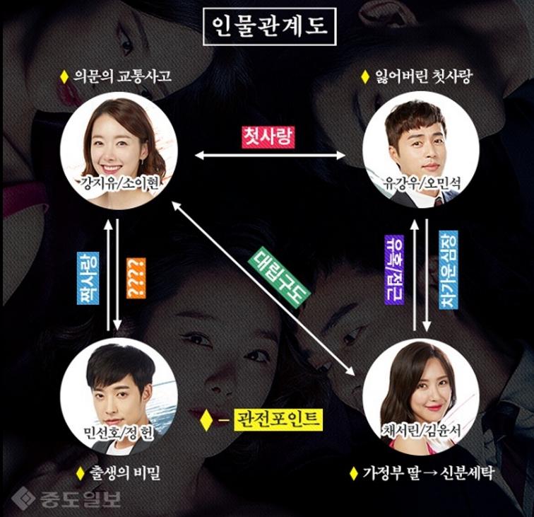 韓国ドラマ 女の秘密 相関図