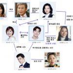 韓国ドラマ【私の婿の女】の相関図とキャスト情報