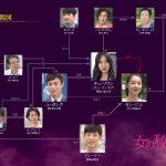 韓国ドラマ【女の秘密】の相関図とキャスト情報