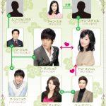 韓国ドラマ【私の娘コンニム】の相関図とキャスト情報