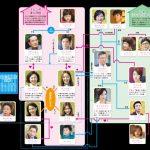 韓国ドラマ【伝説の魔女~愛を届けるベーカリー】の相関図とキャスト情報