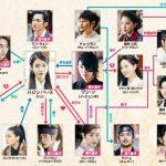 韓国ドラマ【麗~花萌ゆる8人の皇子たち(月の恋人)】の相関図とキャスト情報