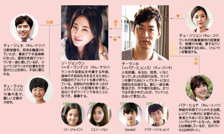 韓国ドラマ 愛するウンドン 相関図