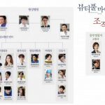韓国ドラマ【ビューティフルマインド】の相関図とキャスト情報