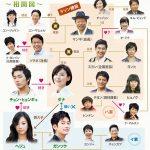 韓国ドラマ【家門の栄光】の相関図とキャスト情報