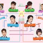 韓国ドラマ【オーマイビーナス】の相関図とキャスト情報