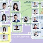 韓国ドラマ【あの空に太陽が】の相関図とキャスト情報