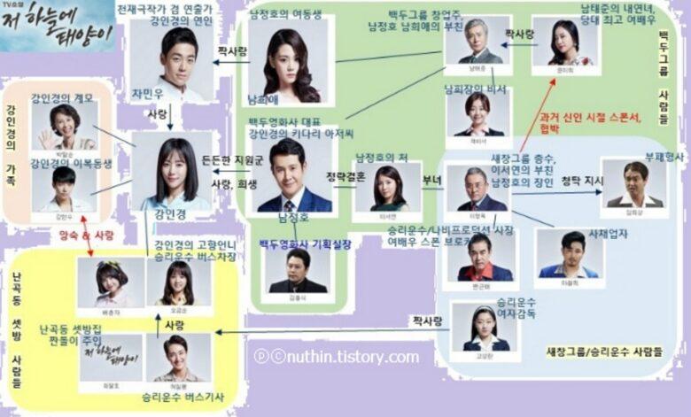 韓国ドラマ-あの空に太陽が-相関図とキャスト情報- …