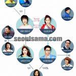 韓国ドラマ【ホグの愛 】の相関図とキャスト情報