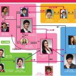 韓国ドラマ【君は僕の運命】の相関図とキャスト情報