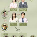 韓国ドラマ【ファンタスティック】の相関図とキャスト情報