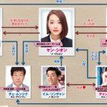 韓国ドラマ【君を守る恋~who are you】の相関図とキャスト情報