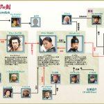 韓国ドラマ【チェオクの剣】の相関図とキャスト情報