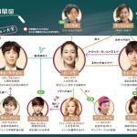 韓国ドラマ【2度目の二十歳】の相関図とキャスト情報