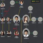 韓国ドラマ【家族の秘密】の相関図とキャスト情報